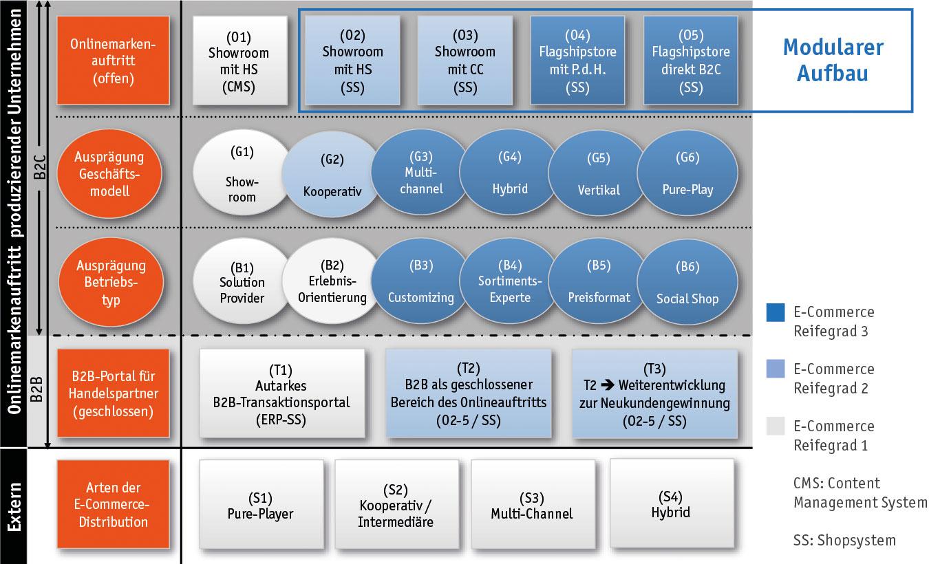 E-Commerce Strategien für produzierende Unternehmen