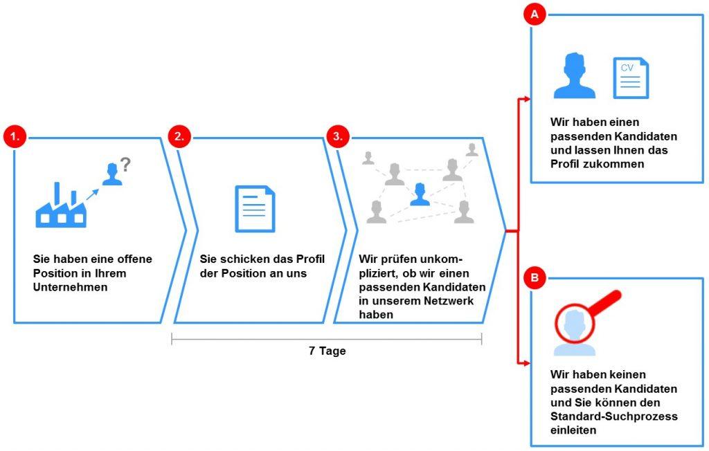 FOSTEC-Recruiting-Prozess