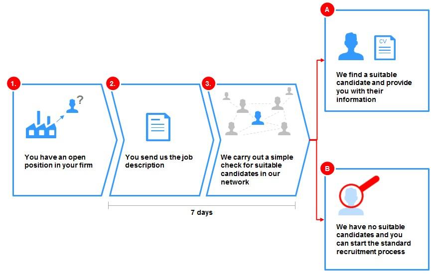 FOSTEC-Recruiting_Processes