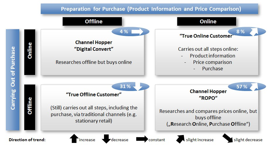 a comparison of offline and online