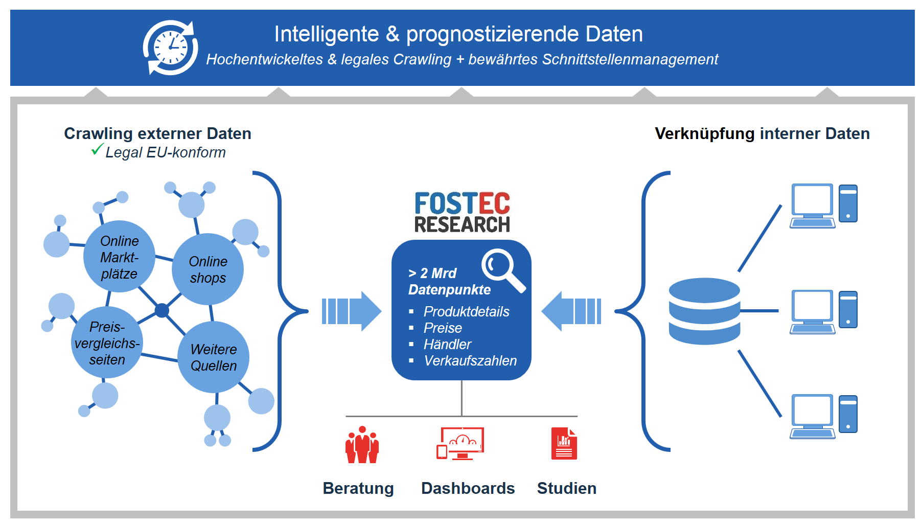 FOSTEC-Research-Data